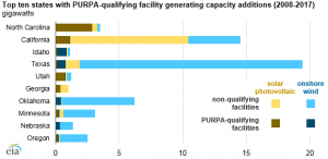 PURPA-qualifying capacity increases, but it's still a small portion of added renewables