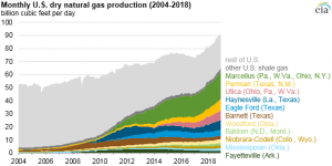 EIA adds new play production data to shale gas and tight oil reports