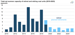 More U.S. coal-fired power plants are decommissioning as retirements continue