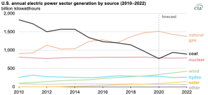EIA: Annual U.S. coal-fired electricity generation will increase for the first time since 2014