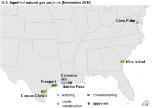 U.S. liquefied natural gas export capacity to more than double by the end of 2019