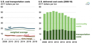 Coal shipments to the U.S. power sector continue to fall