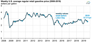 U.S. retail gasoline prices heading into Labor Day are lower than last year