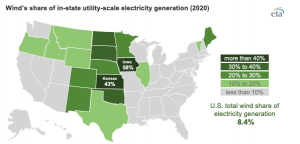 The United States installed more wind turbine capacity in 2020 than in any other year