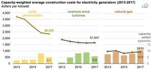 Average U.S. construction costs for solar generation continue to decrease