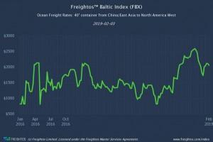 Freightos Baltic Indexes (FBX) Update W5 2019