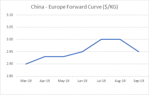 FIS | Market Report and Forward Curve 5th March 2019