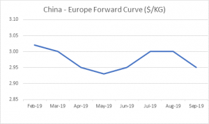 FIS: Market Report and Forward Curve 11th February 2019