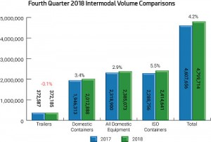 Intermodal nets solid growth in fourth quarter