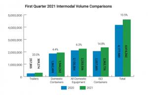 IANA: Intermodal continues comeback in first quarter
