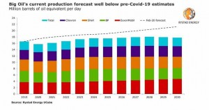 Big oil incurred record loss in 2020, joint output fell by 0.9 million boepd and will peak lower in 2028