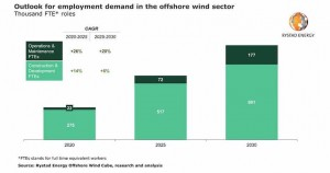 Hiring wave coming: Offshore wind staff demand to triple by 2030, hundreds of thousands needed
