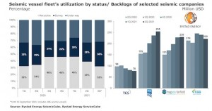 Seismic vessel utilization recovers to pre-Covid-19 level as market embraces energy transition jobs