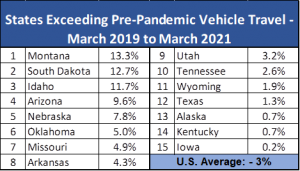 US vehicle travel returns to near pre-pandemic levels; new report examines COVID-19 transportation impacts