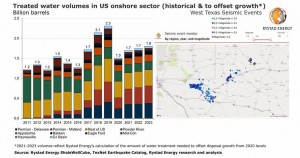 Treating the US oil industry's dark water: As earthquakes increase, billions needed to switch course