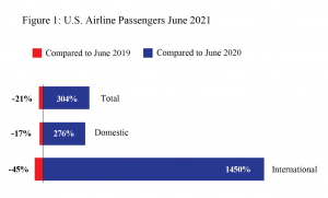 U.S. Airlines June 2021 Passengers Increased 304% from June 2020 but Still Declined 21% from Pre-Pandemic June 2019 (Preliminary)