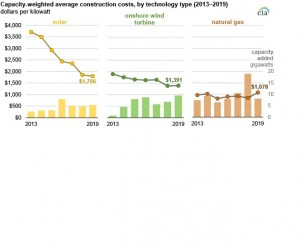 Average US construction costs for solar generation continued to fall in 2019