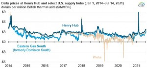 Summer US natural gas prices are the highest since 2014