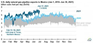 US natural gas exports to Mexico established a new monthly record in June 2021