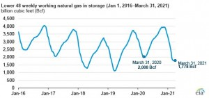 Last winter saw larger-than-average US natural gas withdrawals from storage