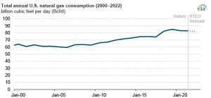 EIA expects US natural gas consumption to continue decreasing in 2021 and 2022
