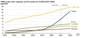 Texas likely to add record utility-scale solar capacity in the next two years