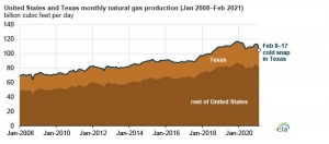 February 2021 weather triggers largest monthly decline in US natural gas production