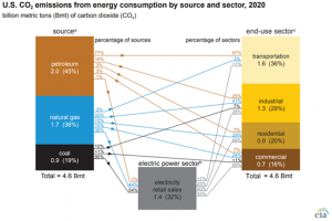 In 2020, the United States produced the least CO2 emissions from energy in nearly 40 years
