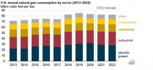 US natural gas consumption to decline through 2022, led by the electric power sector