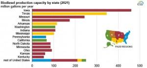 EIA releases plant-level U.S. biofuels production capacity data