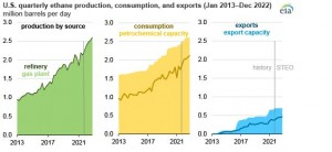 US ethane production to grow, along with expanding domestic consumption and exports