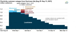 Hurricane Ida caused at least 1.2 million electricity customers to lose power