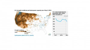 EIA expects US hydropower generation to decline 14% in 2021 amid drought