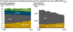 Electric power sector CO2 emissions drop as generation mix shifts from coal to natural gas