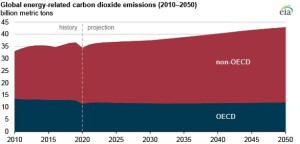 EIA projects that energy-related carbon dioxide emissions will rise over the next 30 years