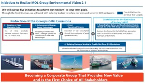 MOL, MAN ES and MES-M Sign MOU
