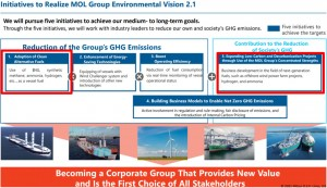MOL: Carbon recycled methane can be recognized as zero emission ship fuel
