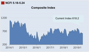 Ningbo Containerized Freight Index May 26, 2019