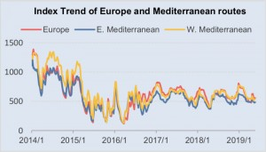 Index Trend of Europe and Mediterranean routes