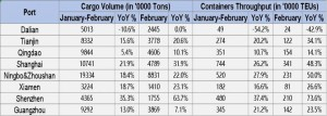 China ports container volume rises 35.5% in February of 2021