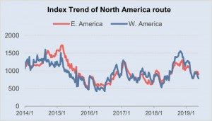 Index Trend of North America route