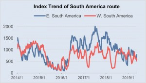 Index Trend of South America route