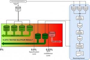 Maritec advises on IMO2020 rules amid high sulphur warning