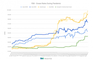 [FBX Weekly] Shippers still feeling Suez effects as rates keep climbing