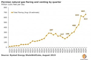 Permian gas flaring drops for the first time in years