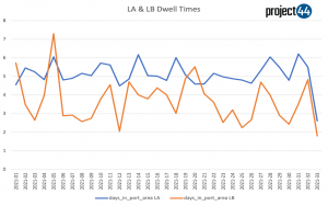 Record cargo movements at L.A. and Long Beach ports threatened by worsening inland congestion