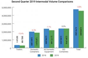 Intermodal volumes are down in second quarter