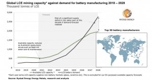 Millions of electric vehicles may face production delays from 2027 as lithium mining capacity lags