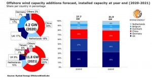 Global installed offshore wind capacity to see 37% growth in 2021, fueled by China