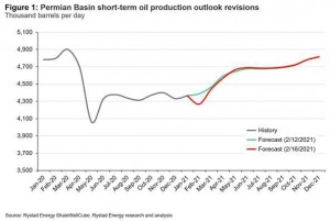 Rystad Energy's daily market comment from our Head of Oil Markets Bjornar Tonhaugen